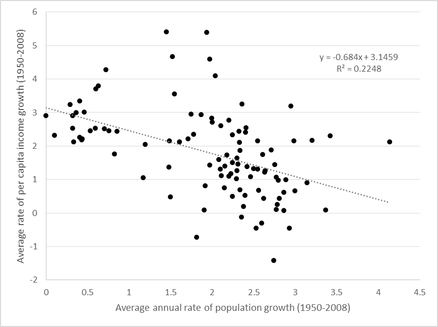 is population growth good or bad for economic development  igc blog figure  population growth and economic growth