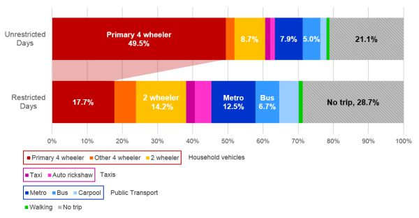 Figure 1: Impact of the odd-even policy on daily travel modes