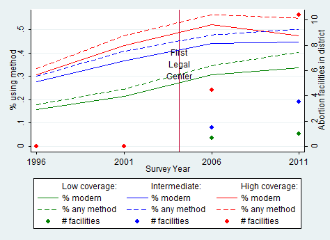 Source: Authors' calculations based on Demographic and Health Surveys of Nepal (1996-2011) (contraception) and Technical Committee for Implementation of Comprehensive Abortion Care (2010) (abortion facilities).