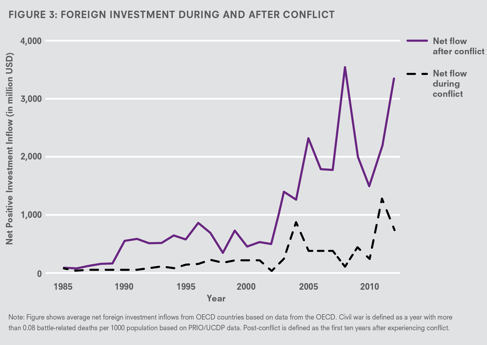 post conflict countries and foreign investment in the united