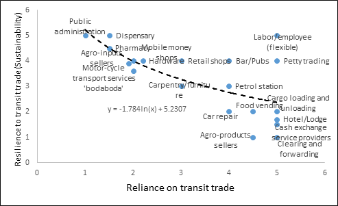 Assessing the economic benefits of transit trade in Tanzania - IGC