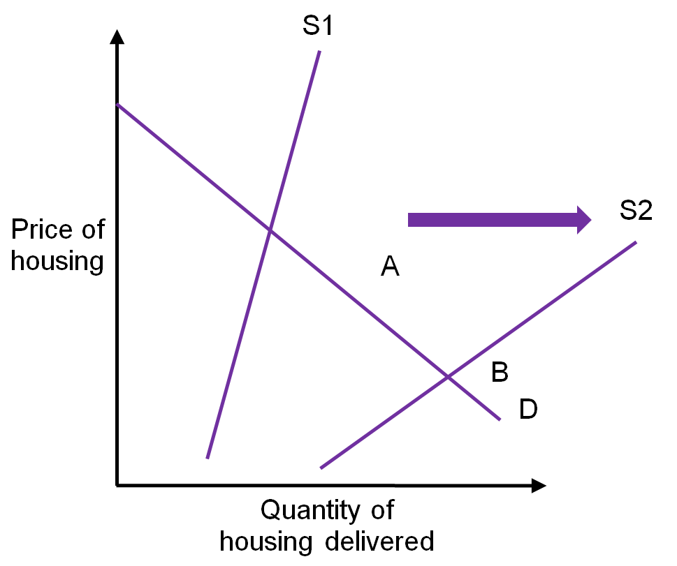 The Economics Of Subsidies Supply And Demand Diagrams Igc