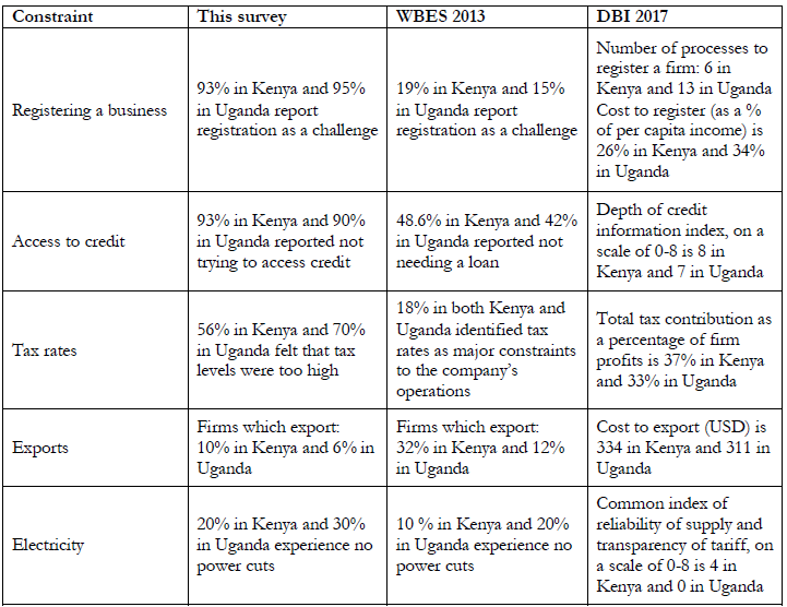 Tracking constraints to micro-enterprise growth in Kenya and